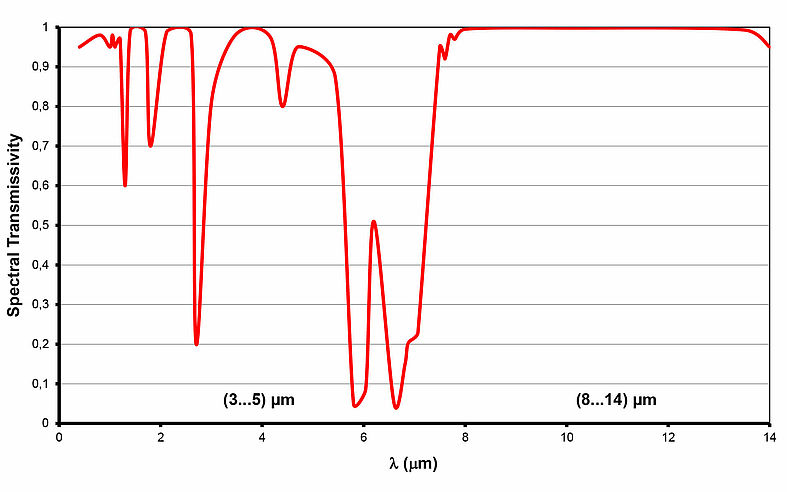 Spectral transmittance of air