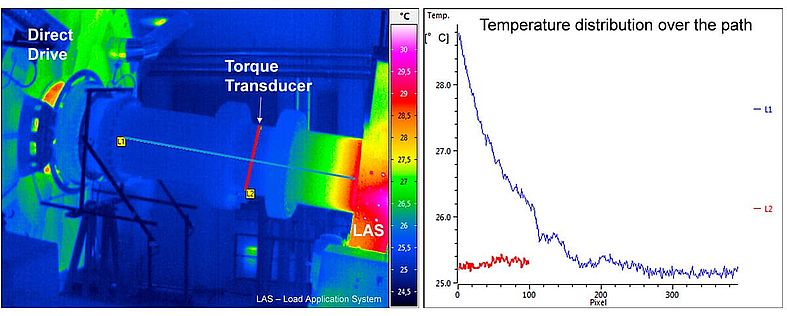 Thermography InfraTec CWD wind turbines testing