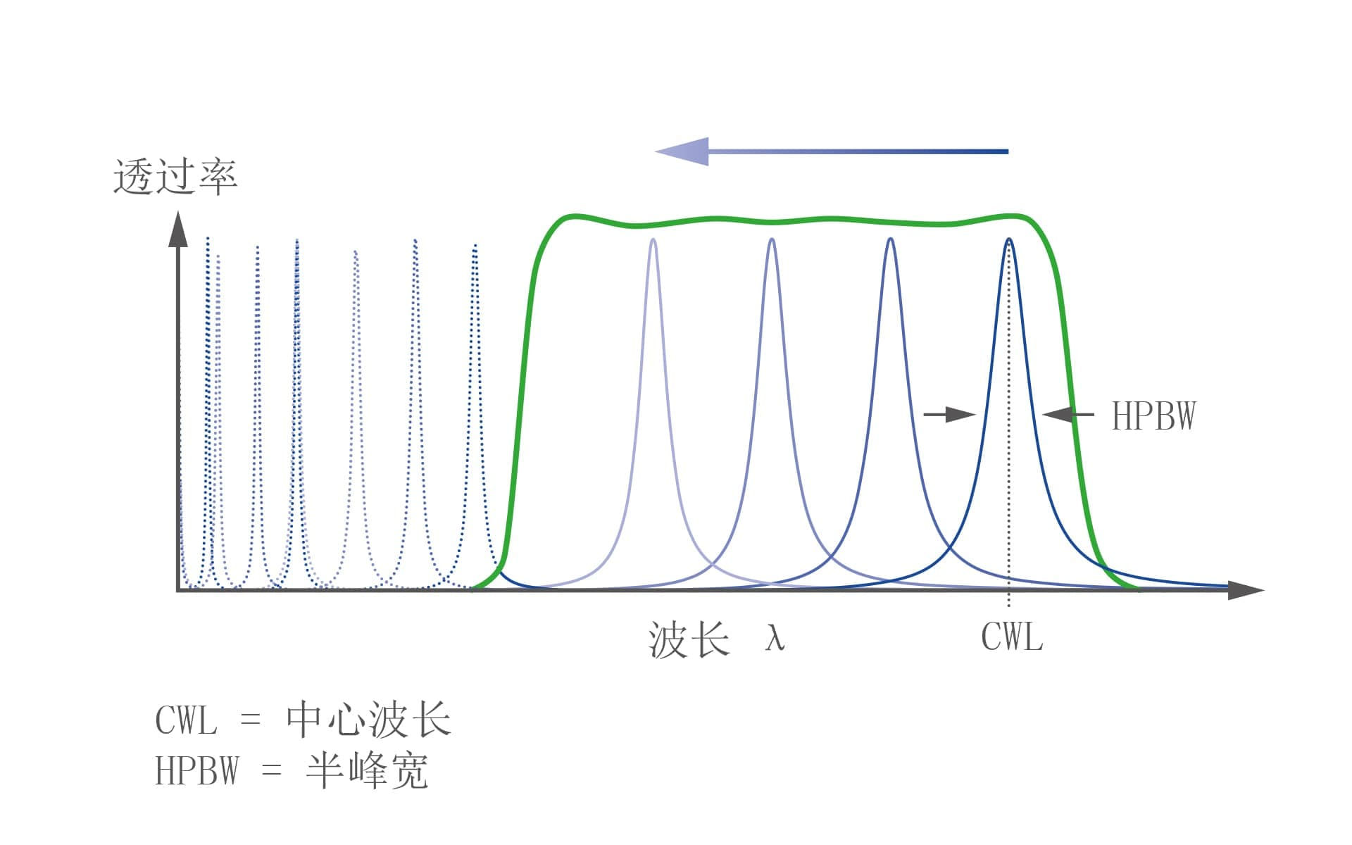 Transmittance spectra and key parameters of a FPF