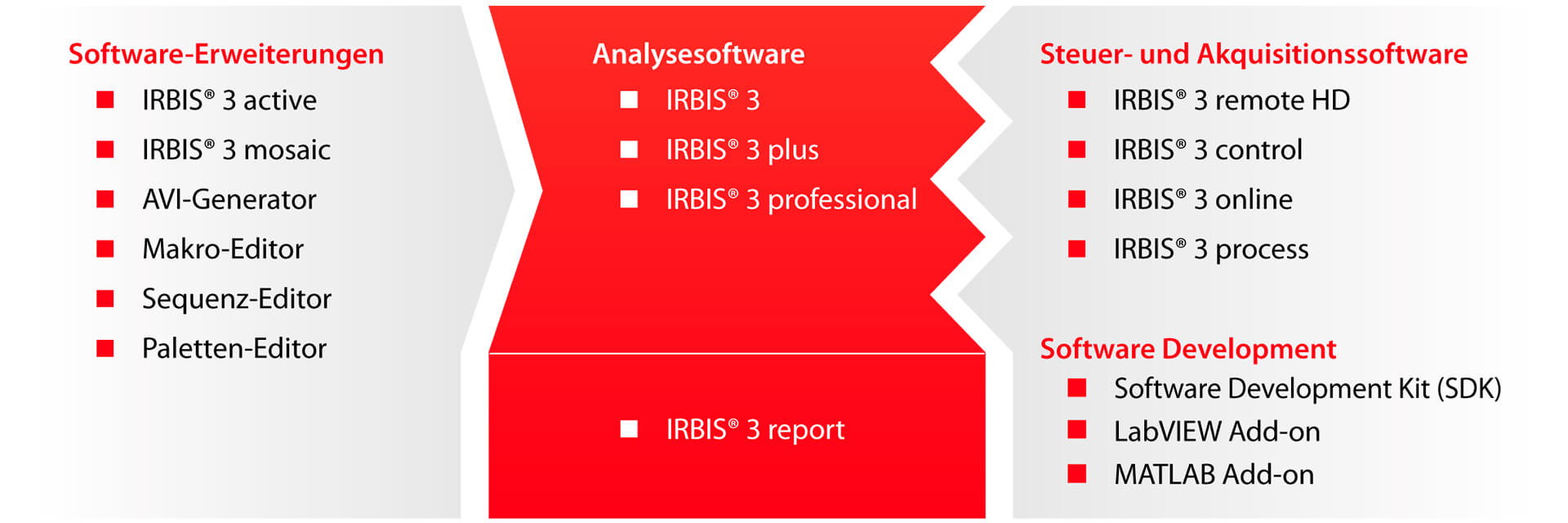 IRBIS® 3 Analyse-Software