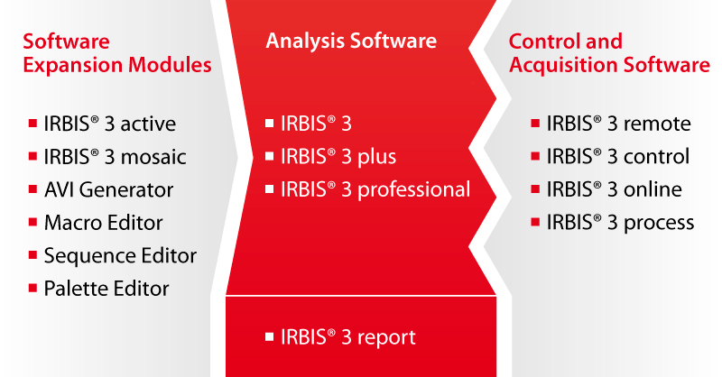 Overview of the software product family IRBIS® 3