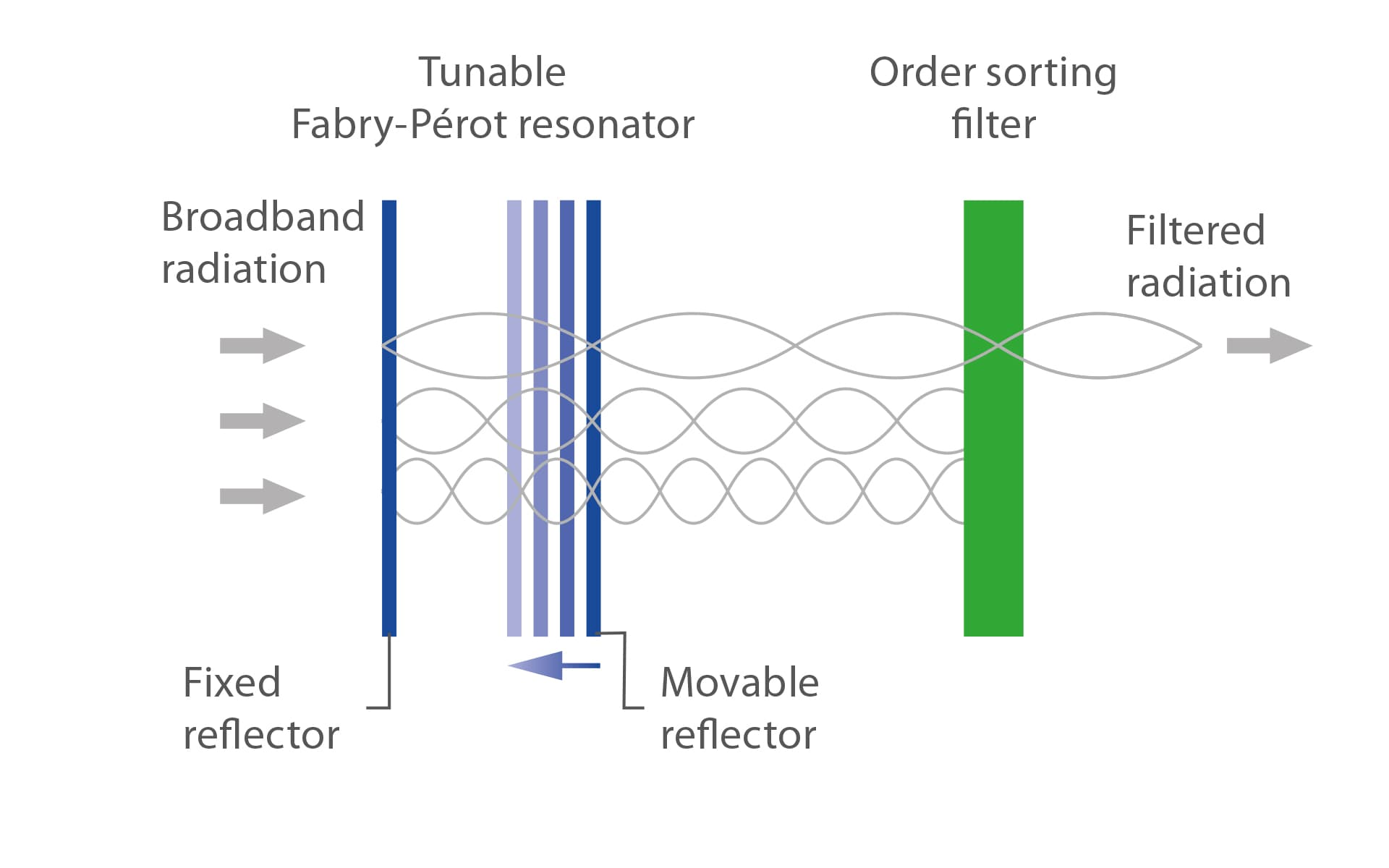 Basic set-up and operation principle of a Fabry-Pérot filter