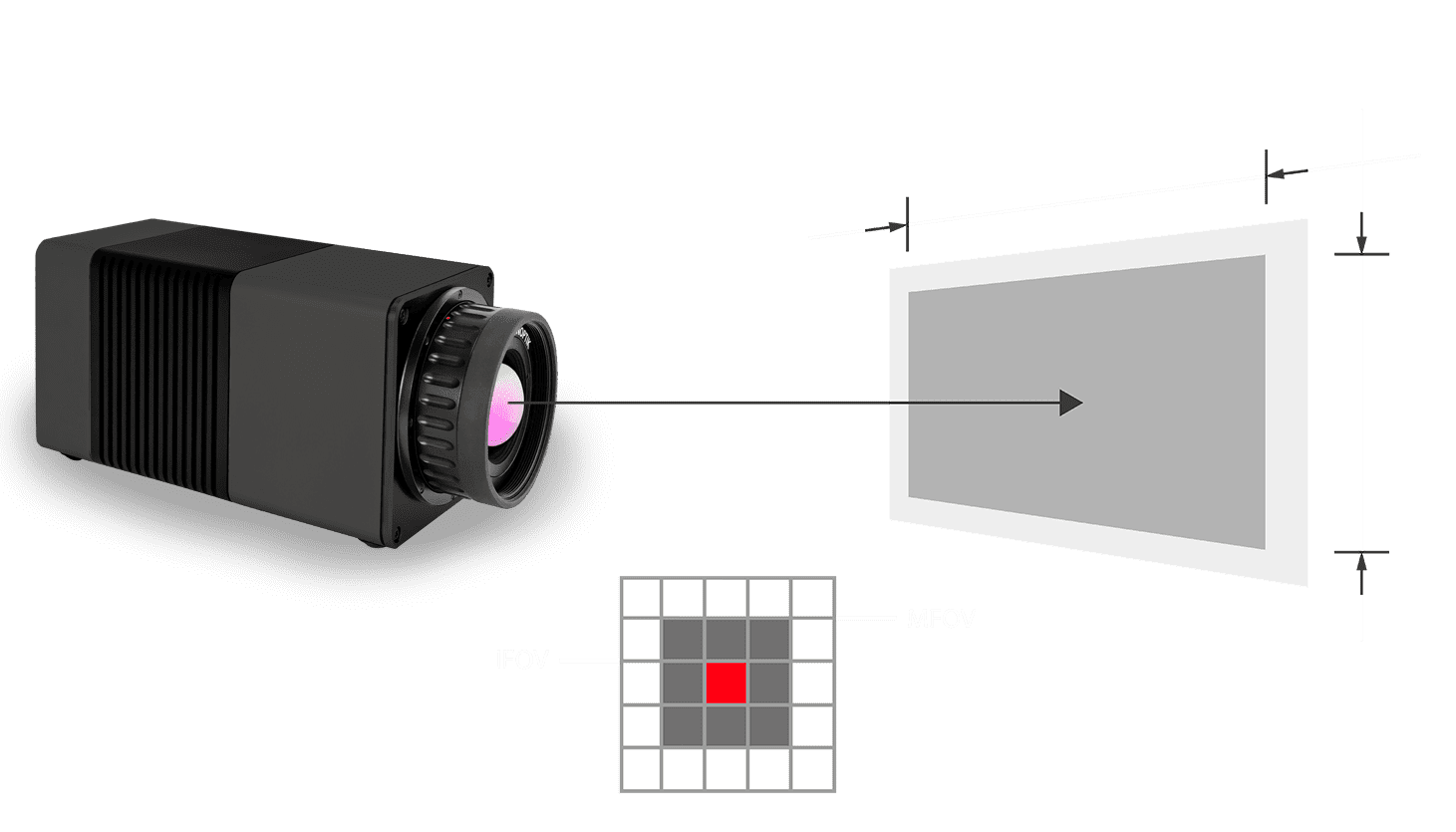 Field of View Calculator of the VarioCAM HDx head