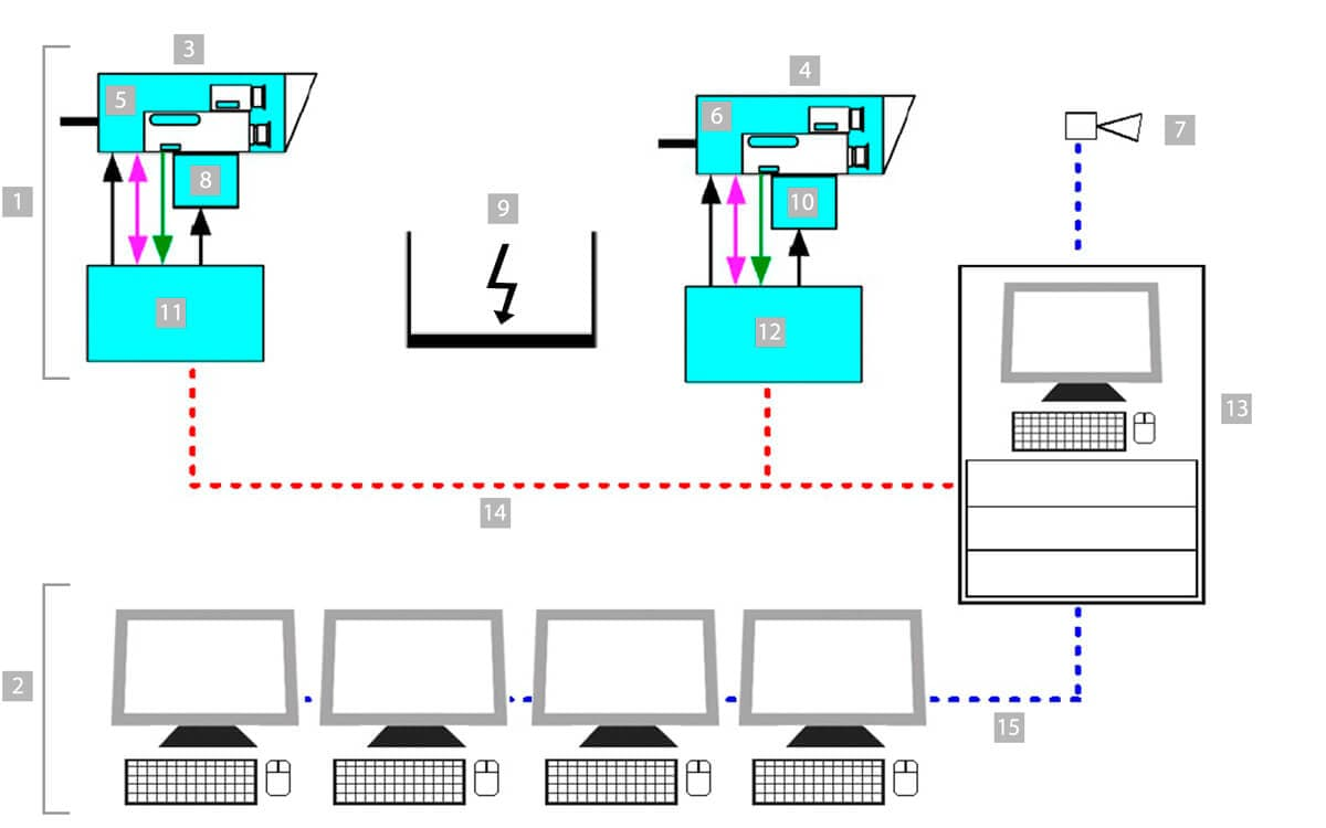 Automation InfraTec GRID-DETECT system structure