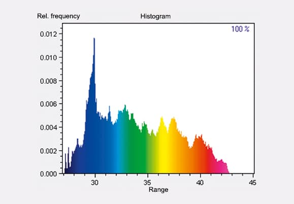Thermographic Software histogram