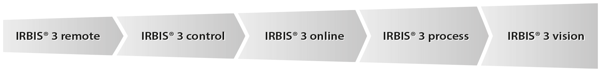 Thermographic software IRBIS® 3 extension modules